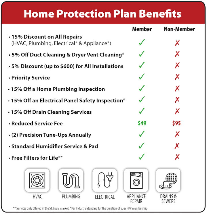 Hoffmann Brothers Home Protection Plan Benefits